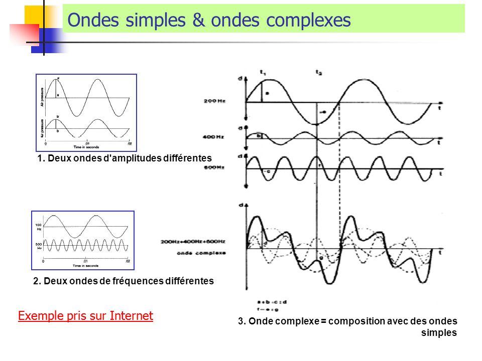 Ondes simples & ondes complexes 1. Deux ondes d'amplitudes différentes 2. Deux ondes de fréquences différentes 3. Onde complexe = composition avec des