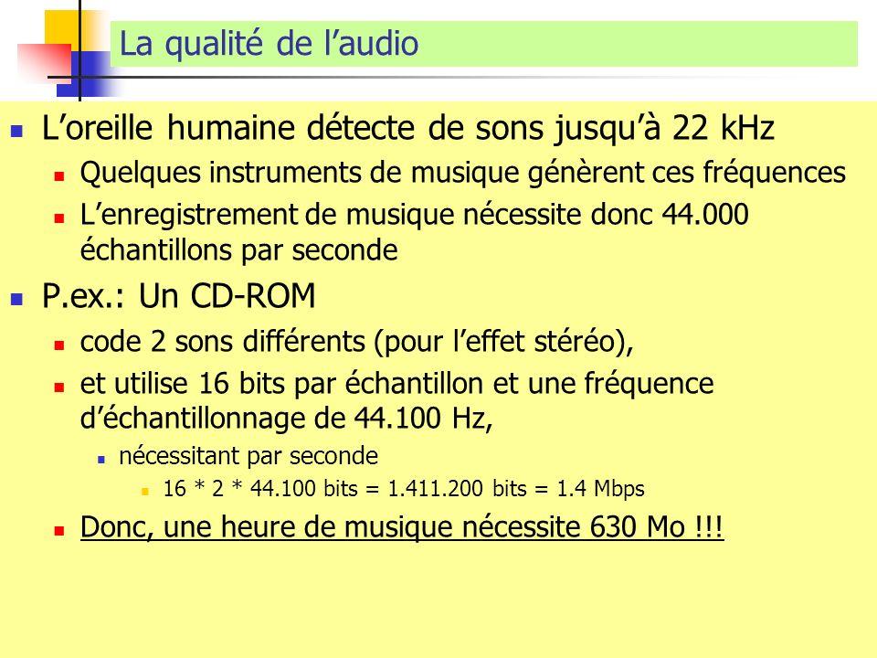 Loreille humaine détecte de sons jusquà 22 kHz Quelques instruments de musique génèrent ces fréquences Lenregistrement de musique nécessite donc 44.00