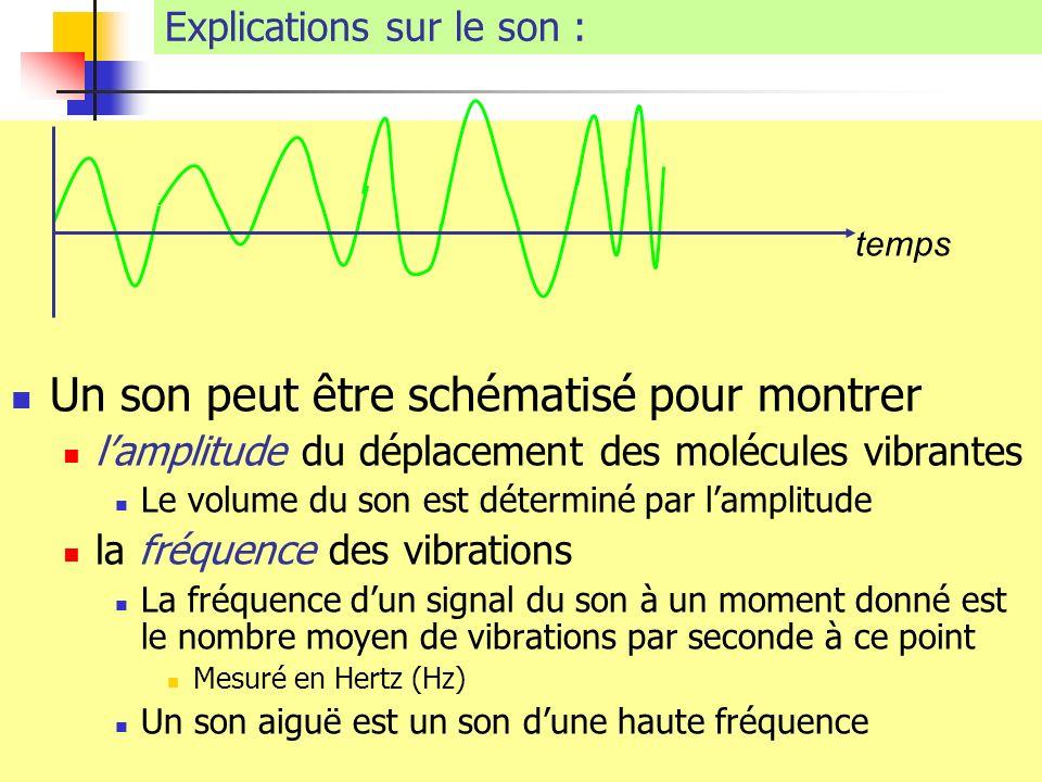 Explications sur le son : Un son peut être schématisé pour montrer lamplitude du déplacement des molécules vibrantes Le volume du son est déterminé pa