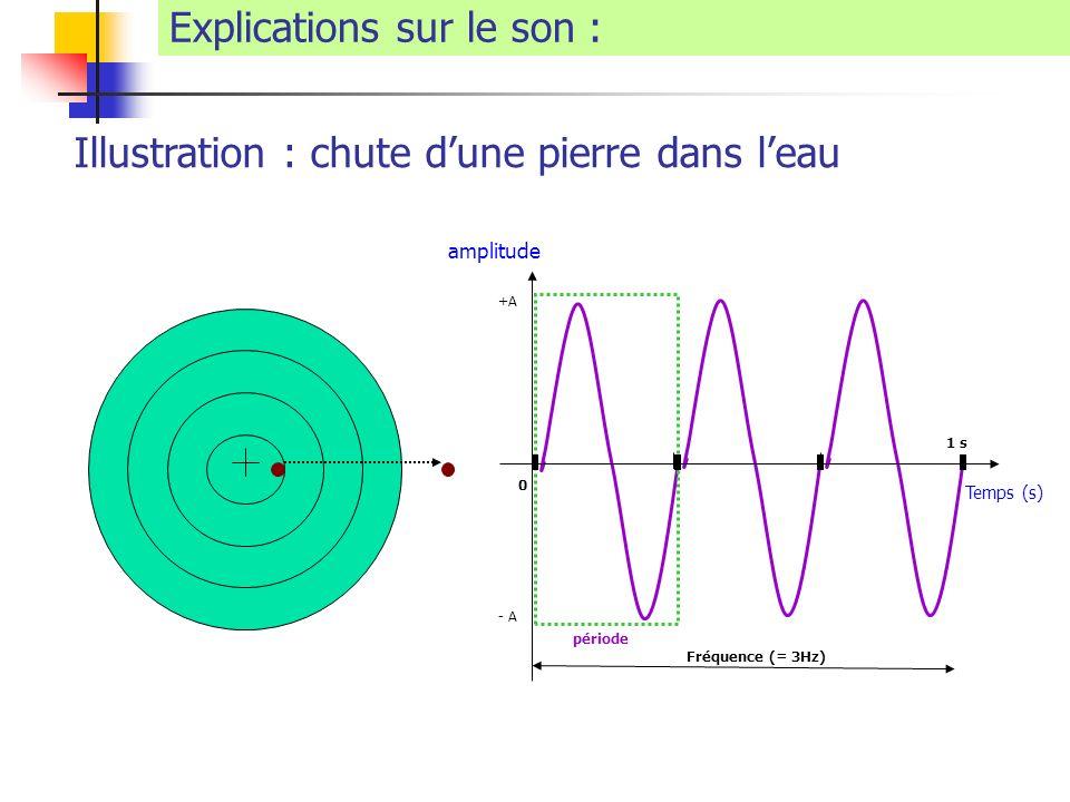 Explications sur le son : Illustration : chute dune pierre dans leau Temps (s) amplitude 0 +A - A période Fréquence (= 3Hz) 1 s