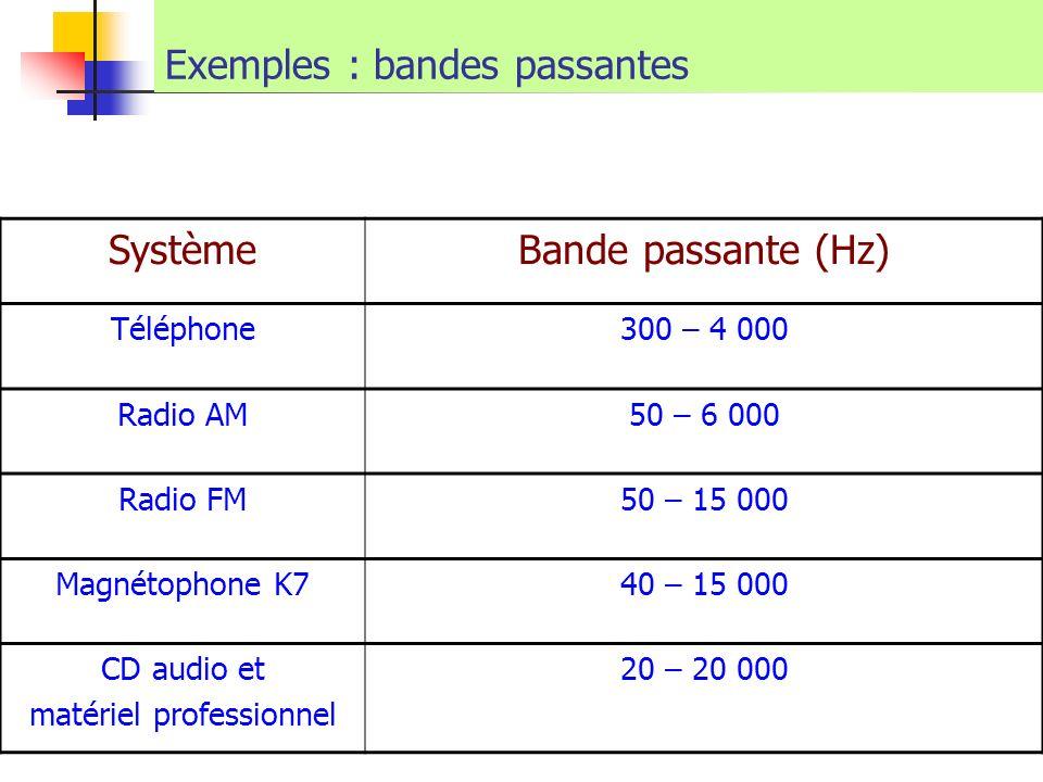 Exemples : bandes passantes SystèmeBande passante (Hz) Téléphone300 – 4 000 Radio AM50 – 6 000 Radio FM50 – 15 000 Magnétophone K740 – 15 000 CD audio