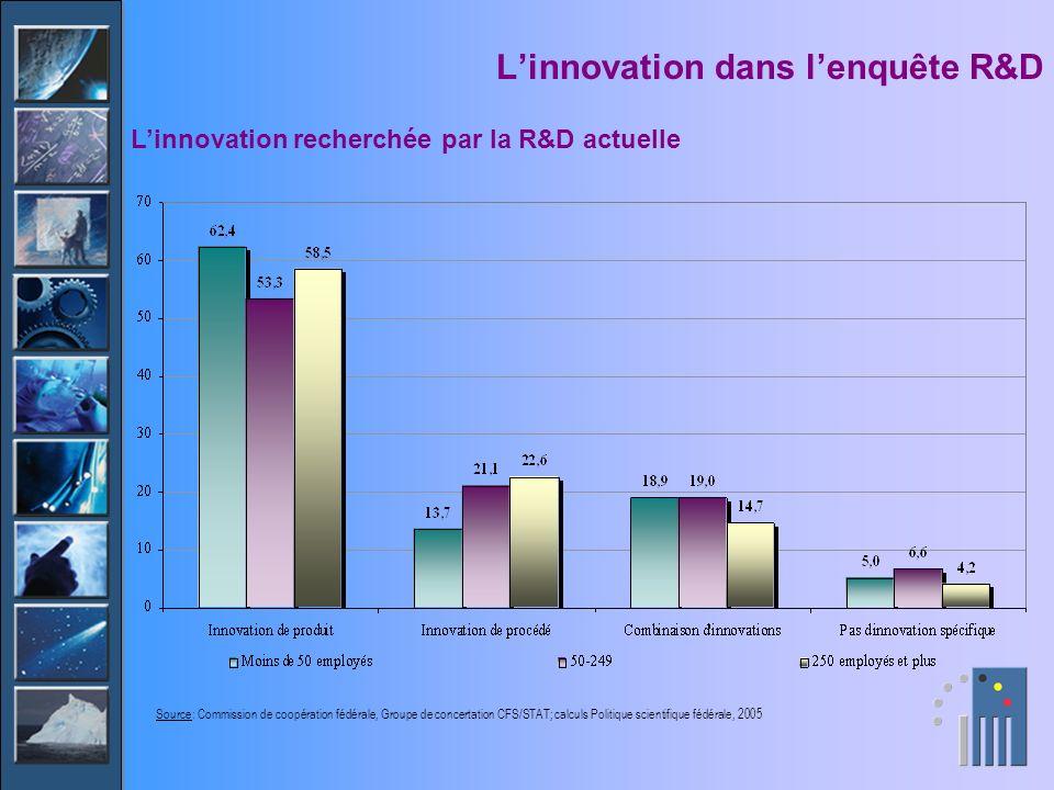 Linnovation dans lenquête R&D Linnovation recherchée par la R&D actuelle Source: Commission de coopération fédérale, Groupe de concertation CFS/STAT;