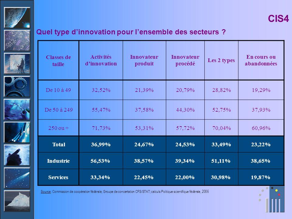 Classes de taille Activités dinnovation Innovateur produit Innovateur procédé Les 2 types En cours ou abandonnées De 10 à 4932,52%21,39%20,79%28,82%19