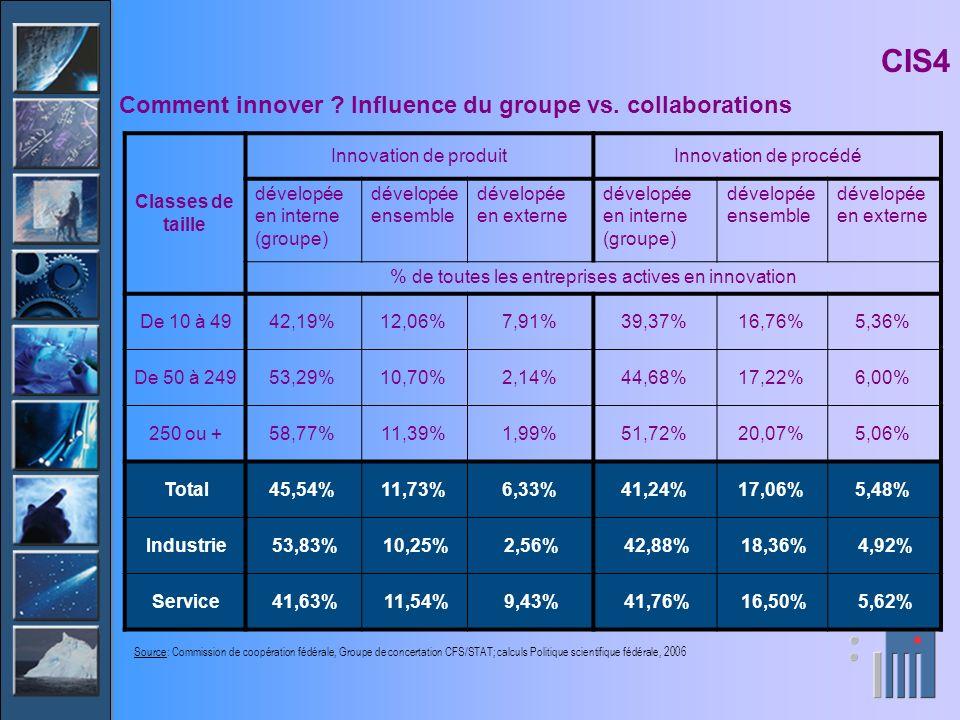 Classes de taille Innovation de produitInnovation de procédé dévelopée en interne (groupe) dévelopée ensemble dévelopée en externe dévelopée en intern