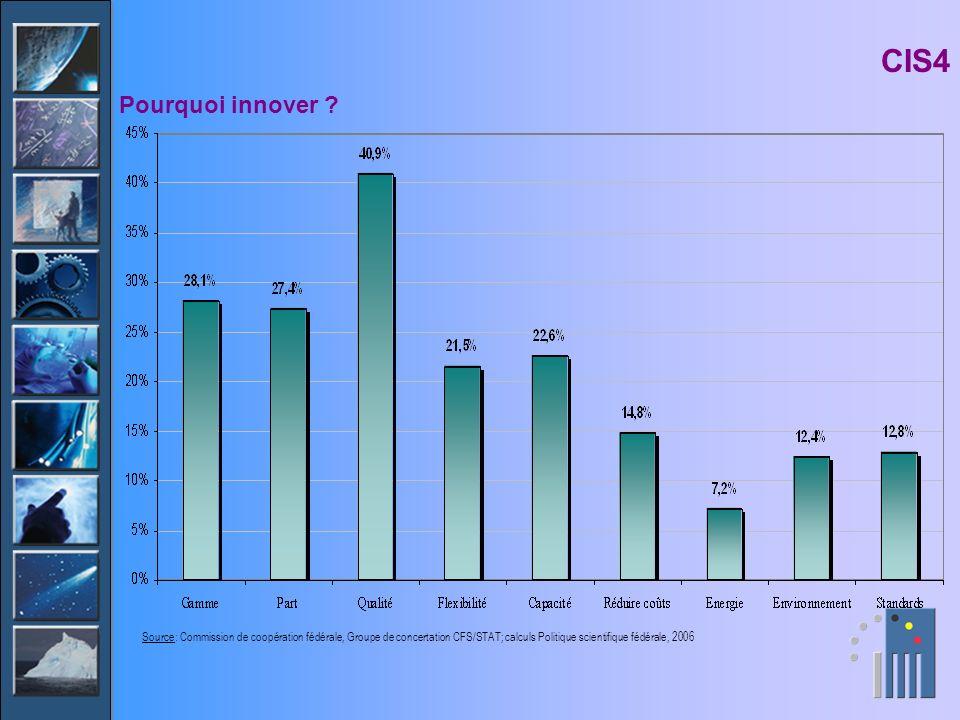 CIS4 Pourquoi innover ? Source: Commission de coopération fédérale, Groupe de concertation CFS/STAT; calculs Politique scientifique fédérale, 2006