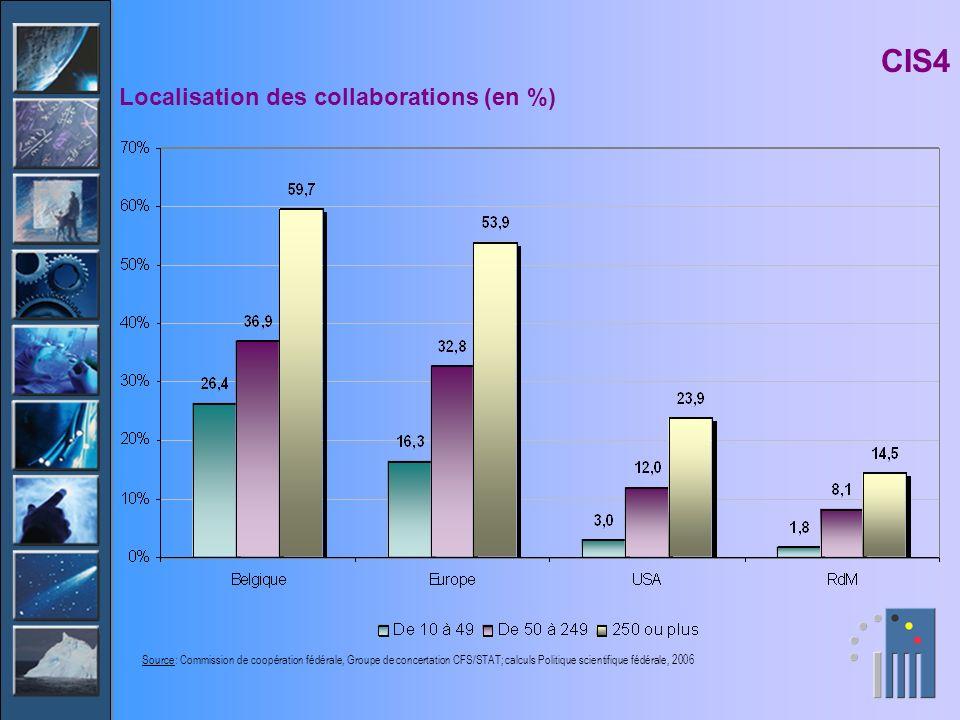 CIS4 Localisation des collaborations (en %) Source: Commission de coopération fédérale, Groupe de concertation CFS/STAT; calculs Politique scientifiqu