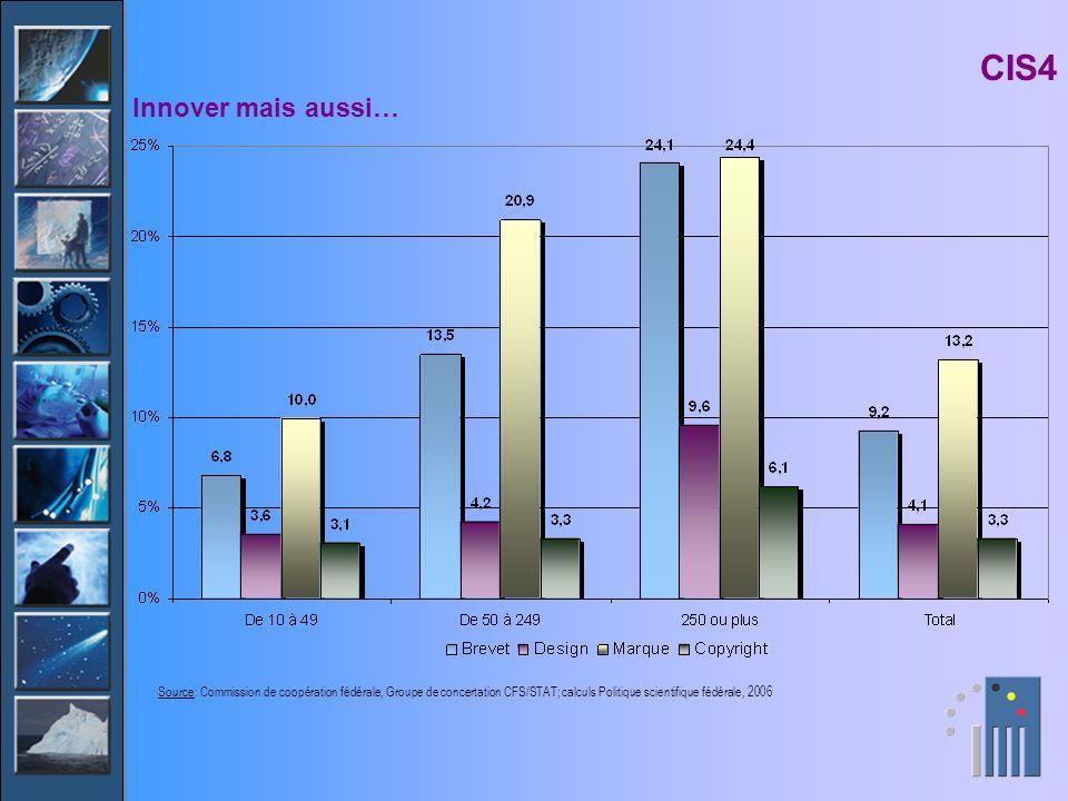 Innover mais aussi… CIS4 Source: Commission de coopération fédérale, Groupe de concertation CFS/STAT; calculs Politique scientifique fédérale, 2006