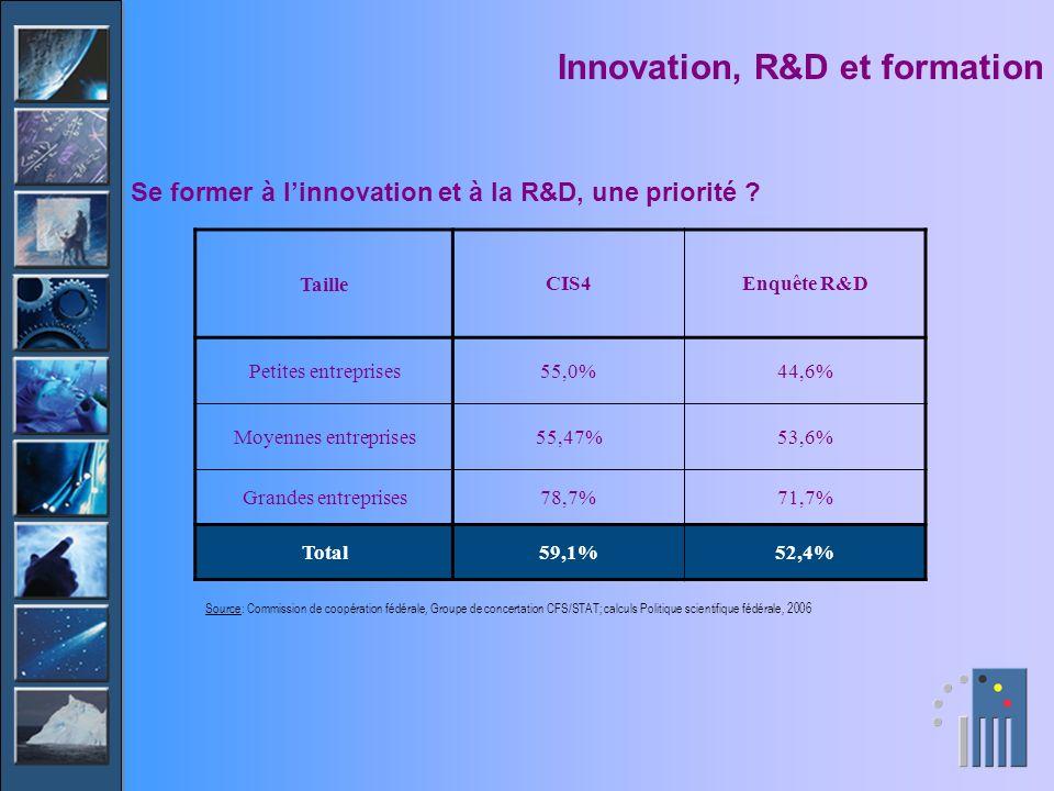 Innovation, R&D et formation TailleCIS4Enquête R&D Petites entreprises55,0%44,6% Moyennes entreprises55,47%53,6% Grandes entreprises78,7%71,7% Total59