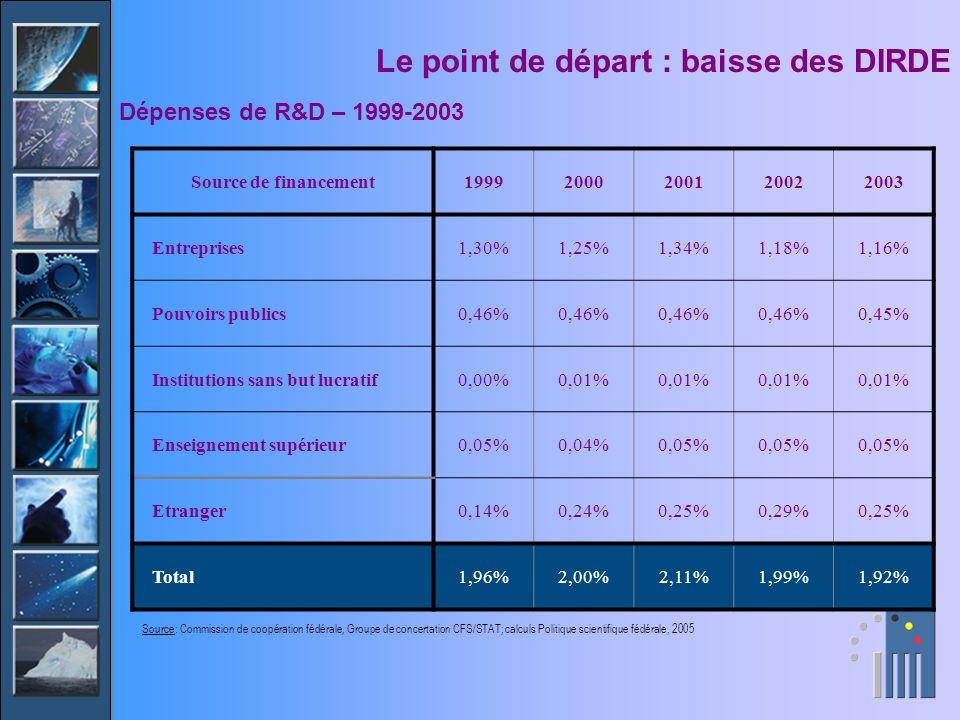 Le point de départ : baisse des DIRDE Source de financement19992000200120022003 Entreprises1,30%1,25%1,34%1,18%1,16% Pouvoirs publics0,46% 0,45% Insti