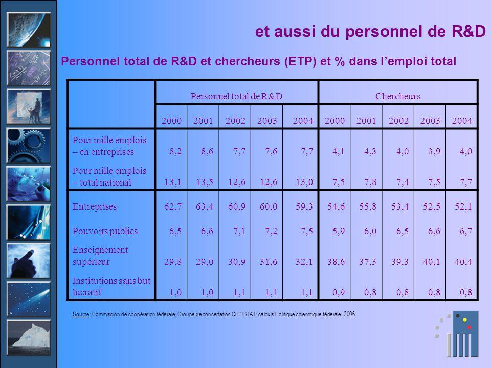 et aussi du personnel de R&D Personnel total de R&D et chercheurs (ETP) et % dans lemploi total Personnel total de R&DChercheurs 200020012002200320042