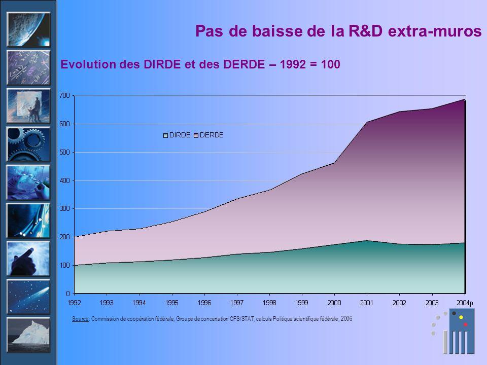 Pas de baisse de la R&D extra-muros Evolution des DIRDE et des DERDE – 1992 = 100 Source: Commission de coopération fédérale, Groupe de concertation C