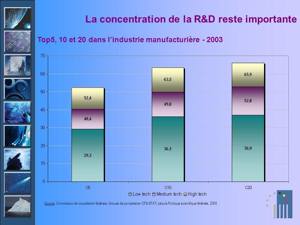 La concentration de la R&D reste importante Top5, 10 et 20 dans lindustrie manufacturière - 2003 Source: Commission de coopération fédérale, Groupe de