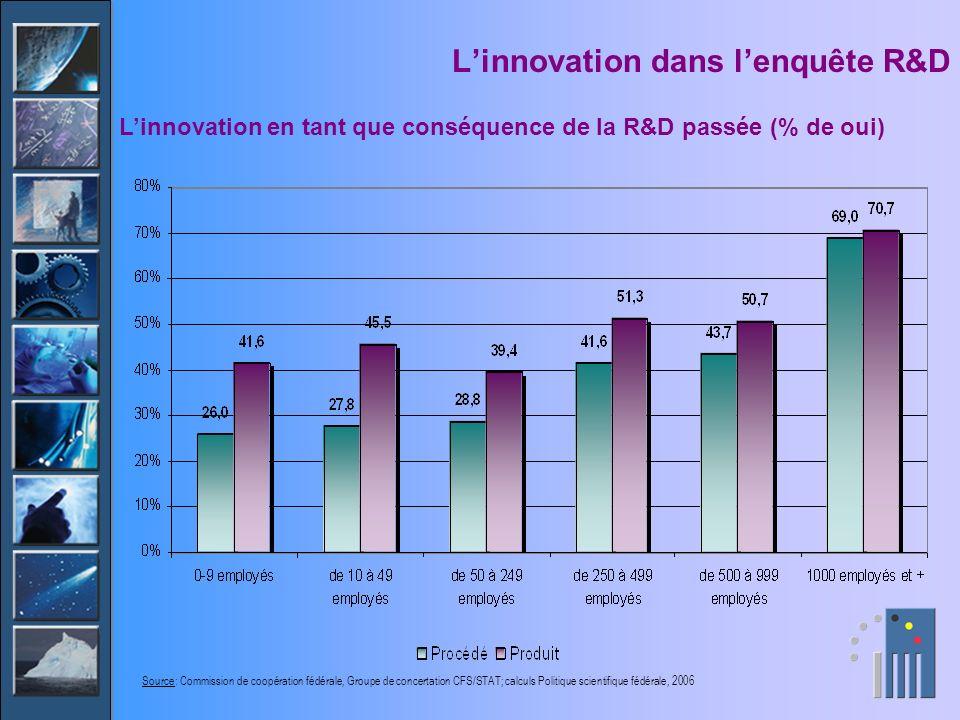 Linnovation dans lenquête R&D Linnovation en tant que conséquence de la R&D passée (% de oui) Source: Commission de coopération fédérale, Groupe de co