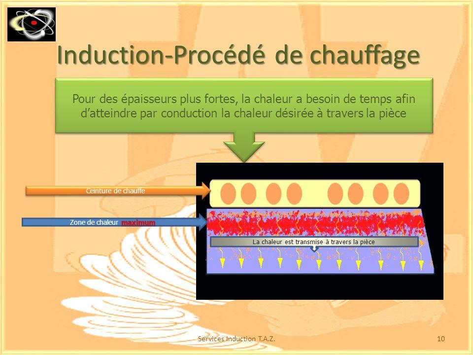 Le bobinage ne séchauffe pas ou peu, contrairement à un élément chauffant Le maximum de température (chauffage) est situé légèrement sous la surface d