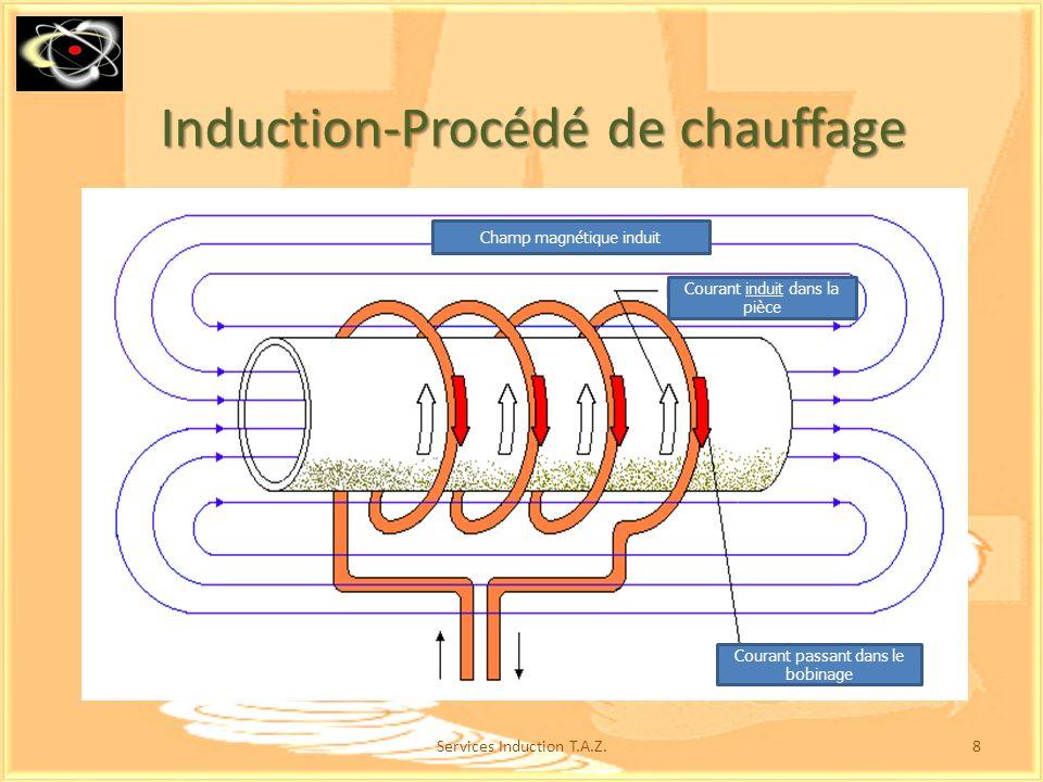 8 Induction-Procédé de chauffage Courant passant dans le bobinage Courant induit dans la pièce Champ magnétique induit
