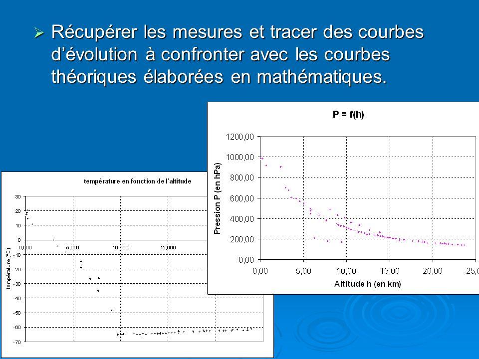 Récupérer les mesures et tracer des courbes dévolution à confronter avec les courbes théoriques élaborées en mathématiques. Récupérer les mesures et t