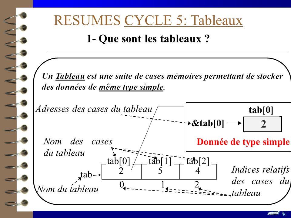 RESUMES CYCLE 5: Tableaux 1- Que sont les tableaux ? Un Tableau est une suite de cases mémoires permettant de stocker des données de même type simple.