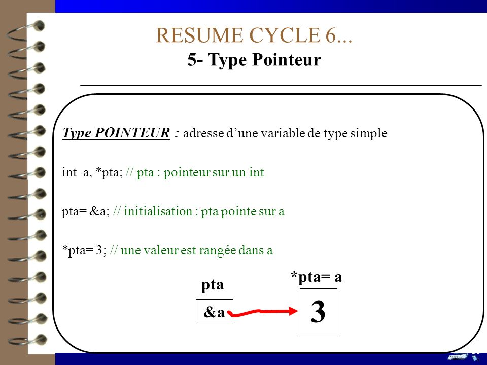 RESUME CYCLE 6... 5- Type Pointeur Type POINTEUR : adresse dune variable de type simple int a, *pta; // pta : pointeur sur un int pta= &a; // initiali
