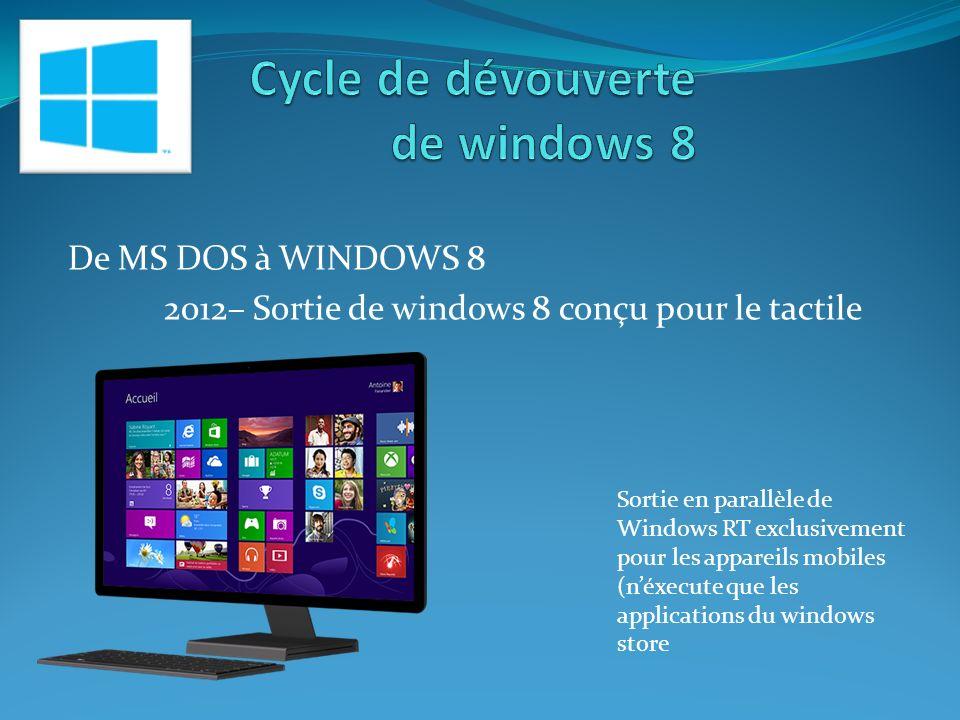 De MS DOS à WINDOWS 8 2012– Sortie de windows 8 conçu pour le tactile Sortie en parallèle de Windows RT exclusivement pour les appareils mobiles (néxecute que les applications du windows store