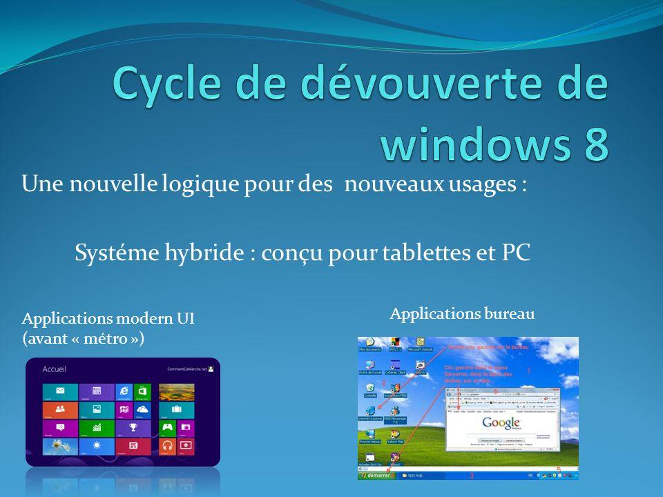 Une nouvelle logique pour des nouveaux usages : Systéme hybride : conçu pour tablettes et PC Applications modern UI (avant « métro ») Applications bureau