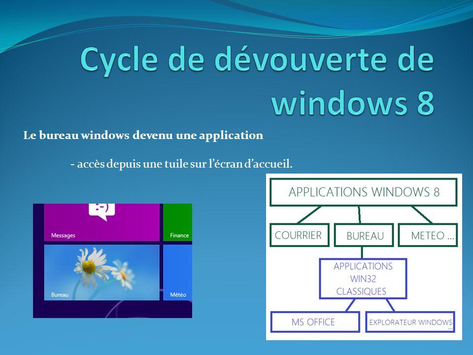 Le bureau windows devenu une application - accès depuis une tuile sur lécran daccueil.