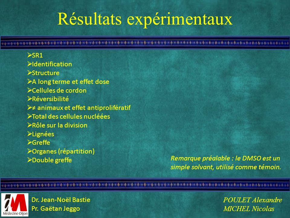Résultats expérimentaux SR1 Identification Structure A long terme et effet dose Cellules de cordon Réversibilité animaux et effet antiprolifératif Tot