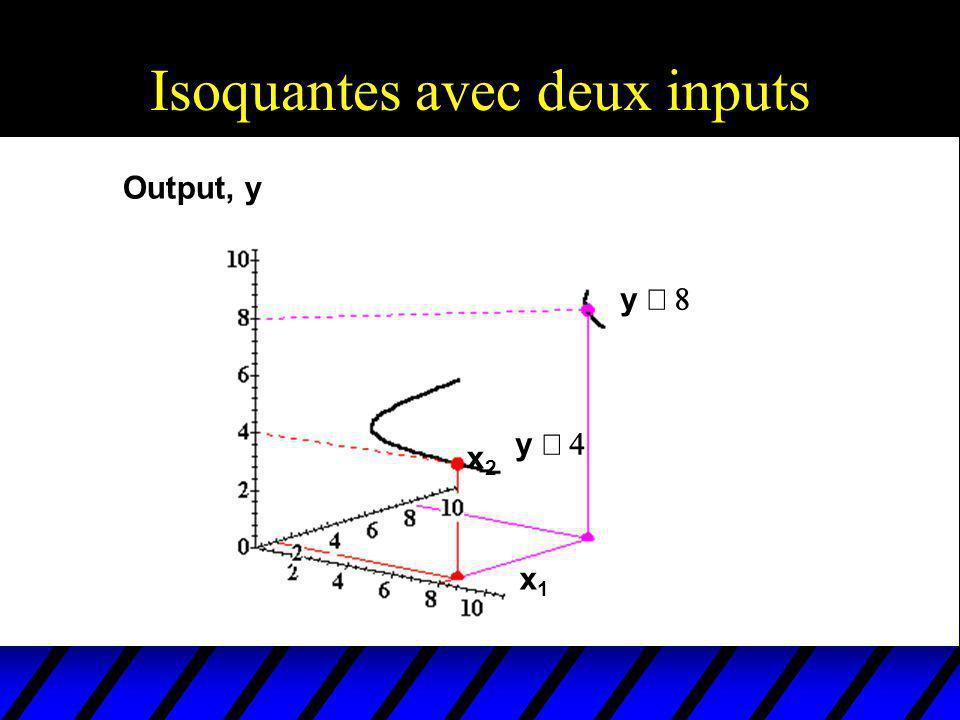 Output, y x1x1 x2x2 y y