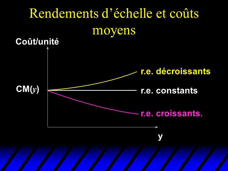 Rendements déchelle et coûts moyens y Coût/unité r.e. constants r.e. décroissants r.e. croissants. CM( y )