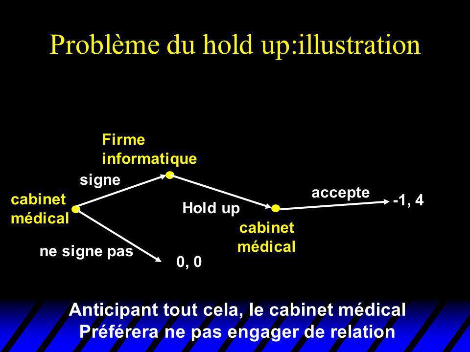 Problème du hold up:illustration cabinet médical Firme informatique Hold up cabinet médical signe 0, 0 accepte -1, 4 ne signe pas Anticipant tout cela