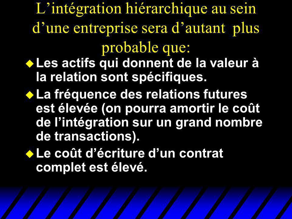 Lintégration hiérarchique au sein dune entreprise sera dautant plus probable que: u Les actifs qui donnent de la valeur à la relation sont spécifiques.
