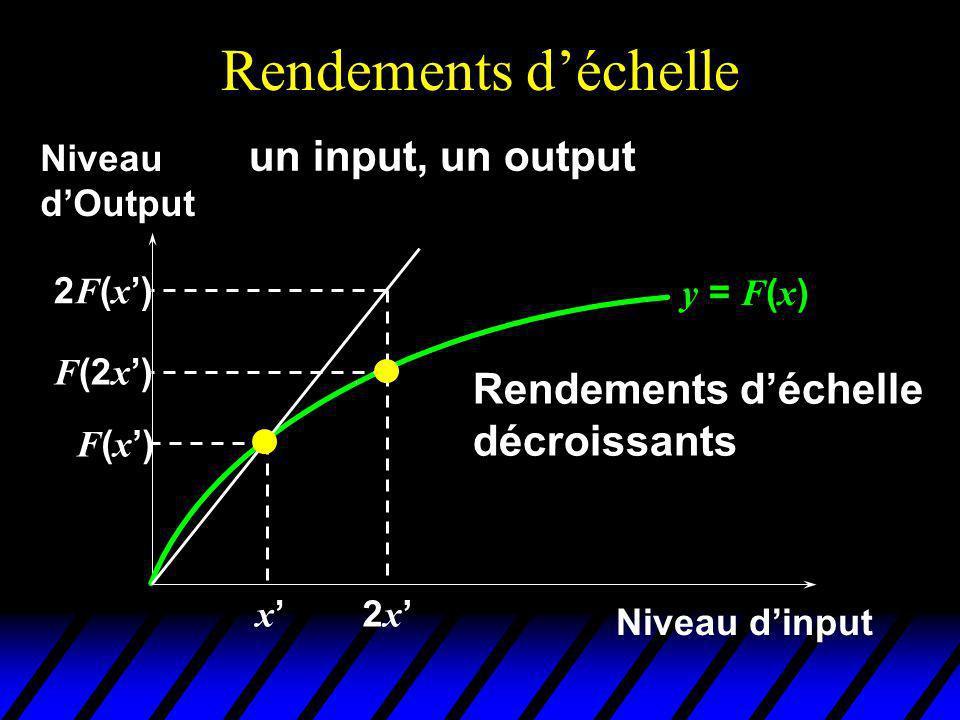 Rendements déchelle y = F ( x ) x Niveau dinput Niveau dOutput F(x)F(x) un input, un output 2 x F (2 x ) 2F(x)2F(x) Rendements déchelle décroissants