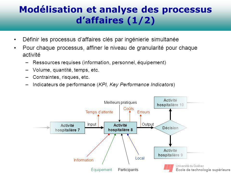 Université du Québec École de technologie supérieure Modélisation et analyse des processus daffaires (1/2) Définir les processus daffaires clés par in