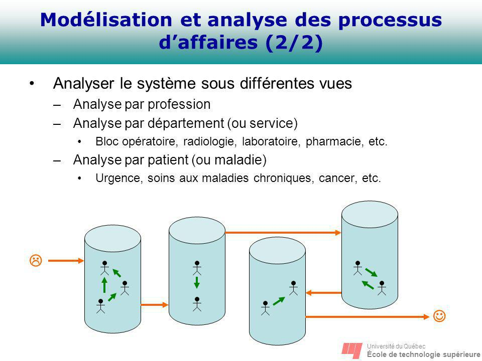 Université du Québec École de technologie supérieure Analyser le système sous différentes vues –Analyse par profession –Analyse par département (ou se