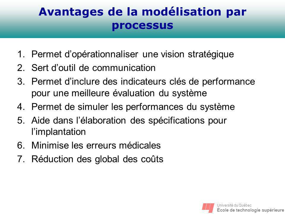 Université du Québec École de technologie supérieure Avantages de la modélisation par processus 1.Permet dopérationnaliser une vision stratégique 2.Se
