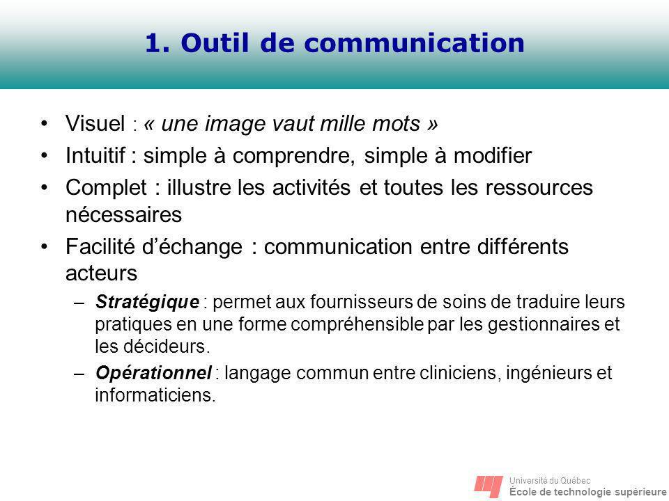 Université du Québec École de technologie supérieure 1. Outil de communication Visuel : « une image vaut mille mots » Intuitif : simple à comprendre,
