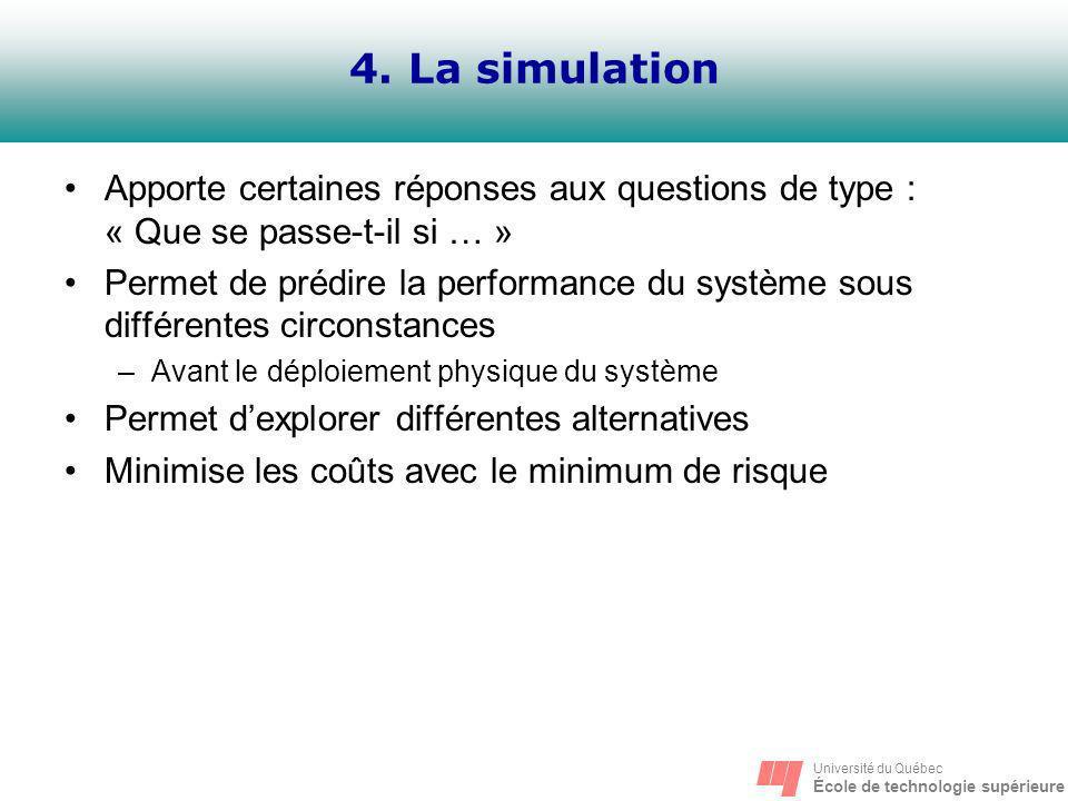 Université du Québec École de technologie supérieure 4. La simulation Apporte certaines réponses aux questions de type : « Que se passe-t-il si … » Pe