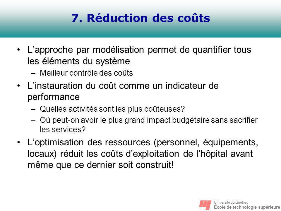 Université du Québec École de technologie supérieure 7. Réduction des coûts Lapproche par modélisation permet de quantifier tous les éléments du systè