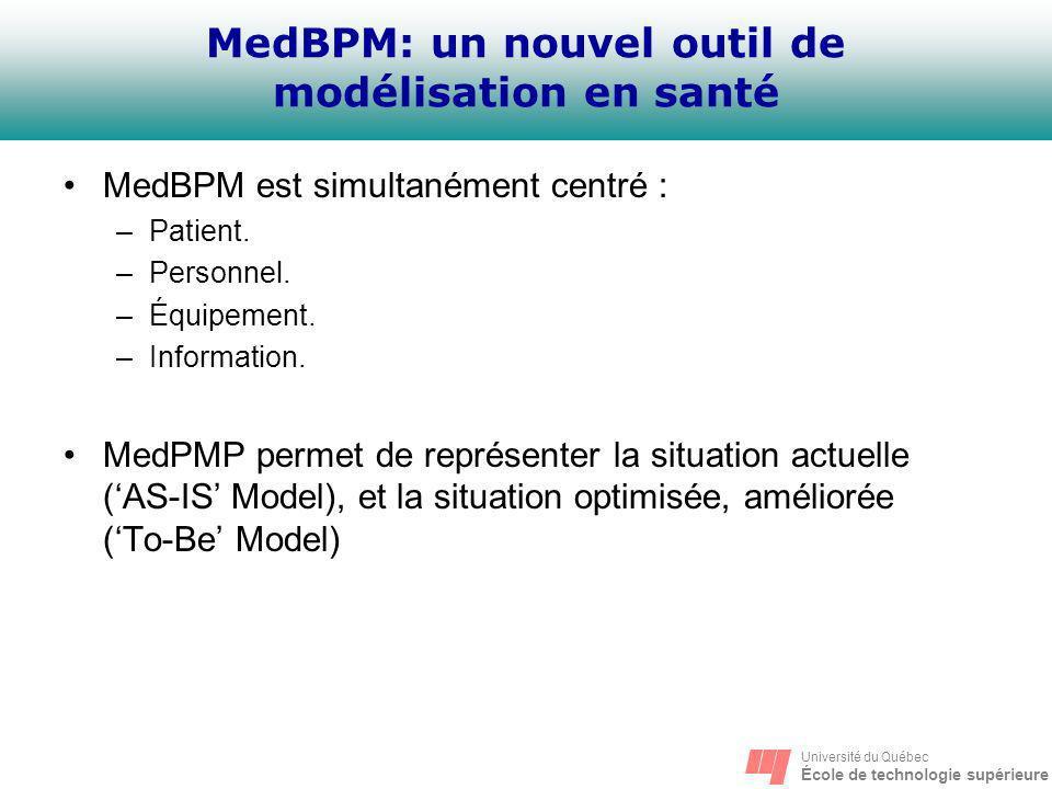 Université du Québec École de technologie supérieure MedBPM: un nouvel outil de modélisation en santé MedBPM est simultanément centré : –Patient. –Per