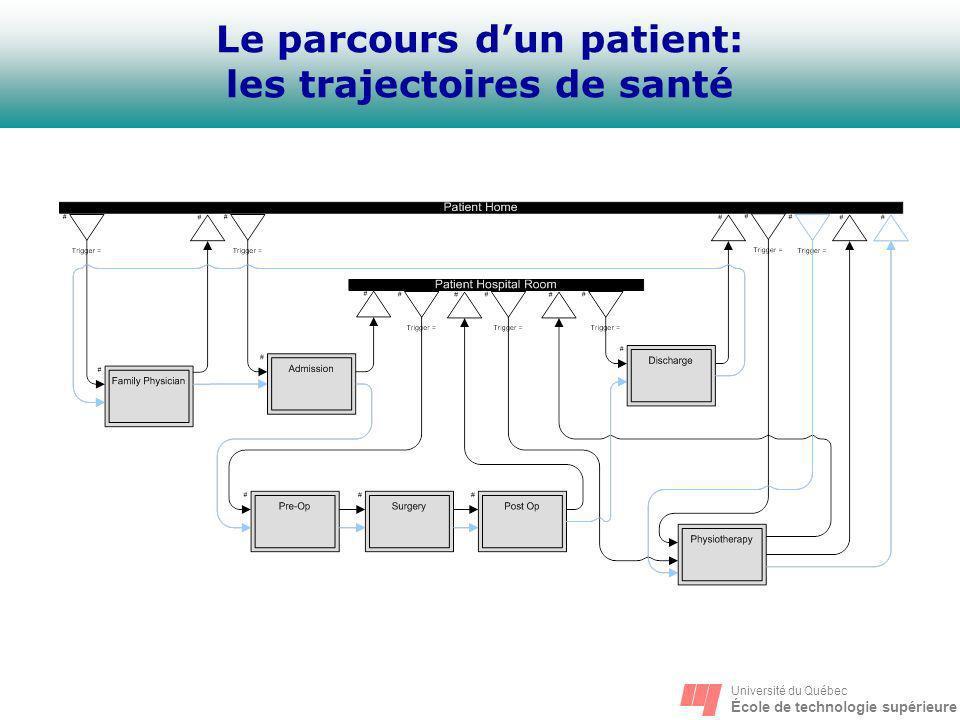 Université du Québec École de technologie supérieure Le parcours dun patient: les trajectoires de santé