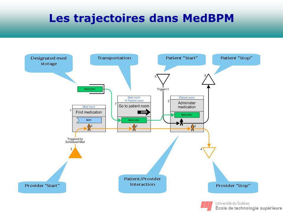 Université du Québec École de technologie supérieure Les trajectoires dans MedBPM
