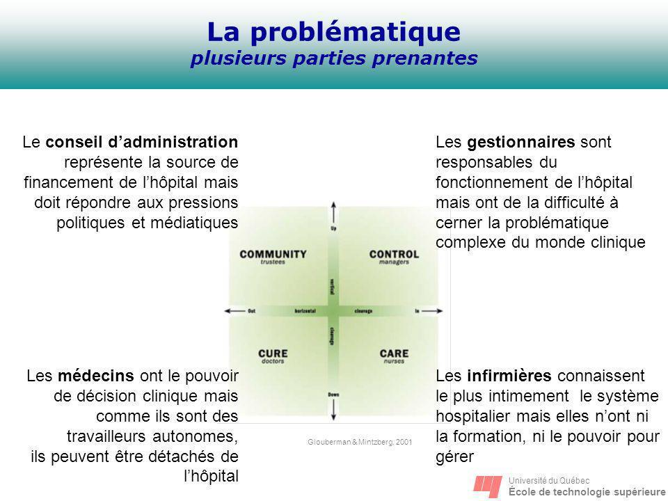 Université du Québec École de technologie supérieure La problématique plusieurs parties prenantes Les gestionnaires sont responsables du fonctionnemen