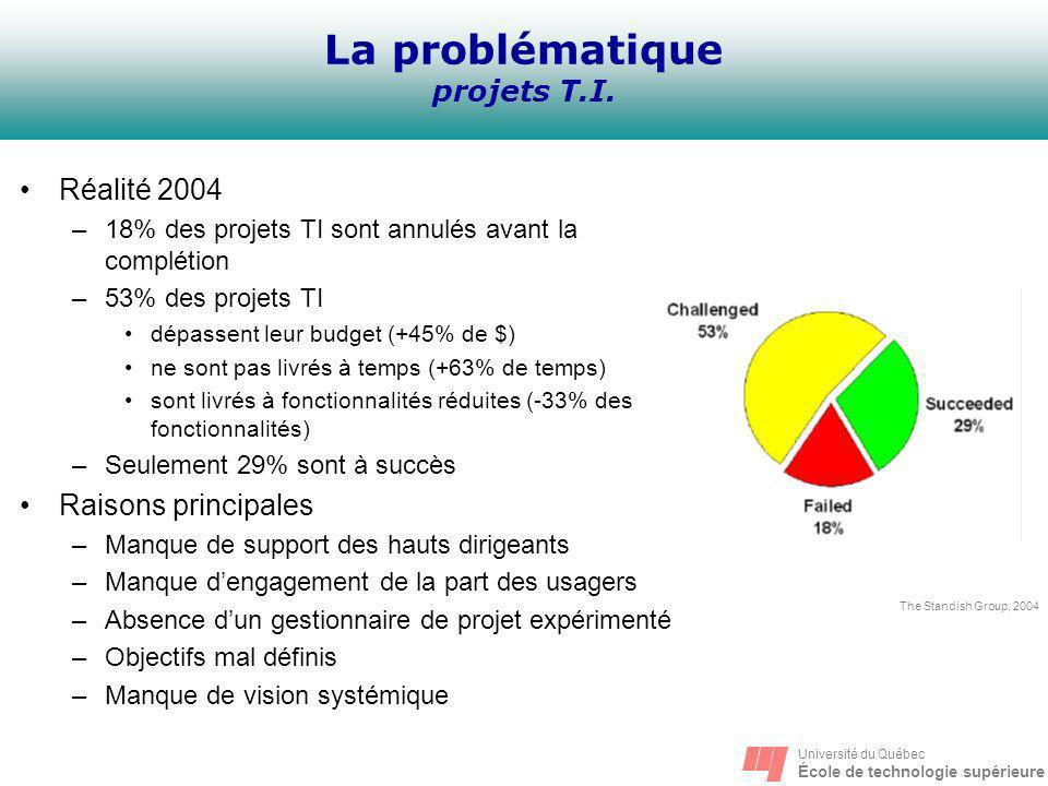 Université du Québec École de technologie supérieure La problématique projets T.I. Réalité 2004 –18% des projets TI sont annulés avant la complétion –