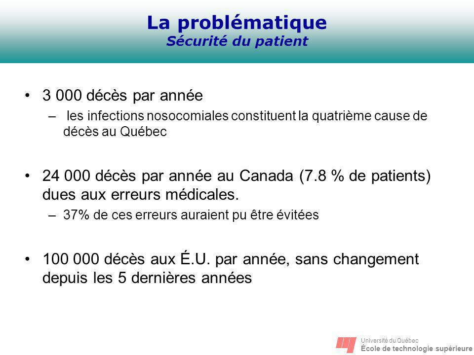 Université du Québec École de technologie supérieure La problématique Coûts La budget de la santé est en constante augmentation, plus que tout autre secteur Une civière dhôpital coûte 4 500$ Au Québec, la durée moyenne dhospitalisation est la plus élevée au pays (13.3 jours) 1997200119981999200020022003 Budget du MSSS