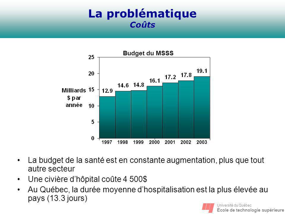 Université du Québec École de technologie supérieure La problématique Coûts La budget de la santé est en constante augmentation, plus que tout autre s