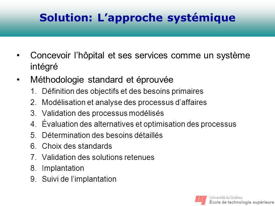 Université du Québec École de technologie supérieure Solution: Lapproche systémique Concevoir lhôpital et ses services comme un système intégré Méthod