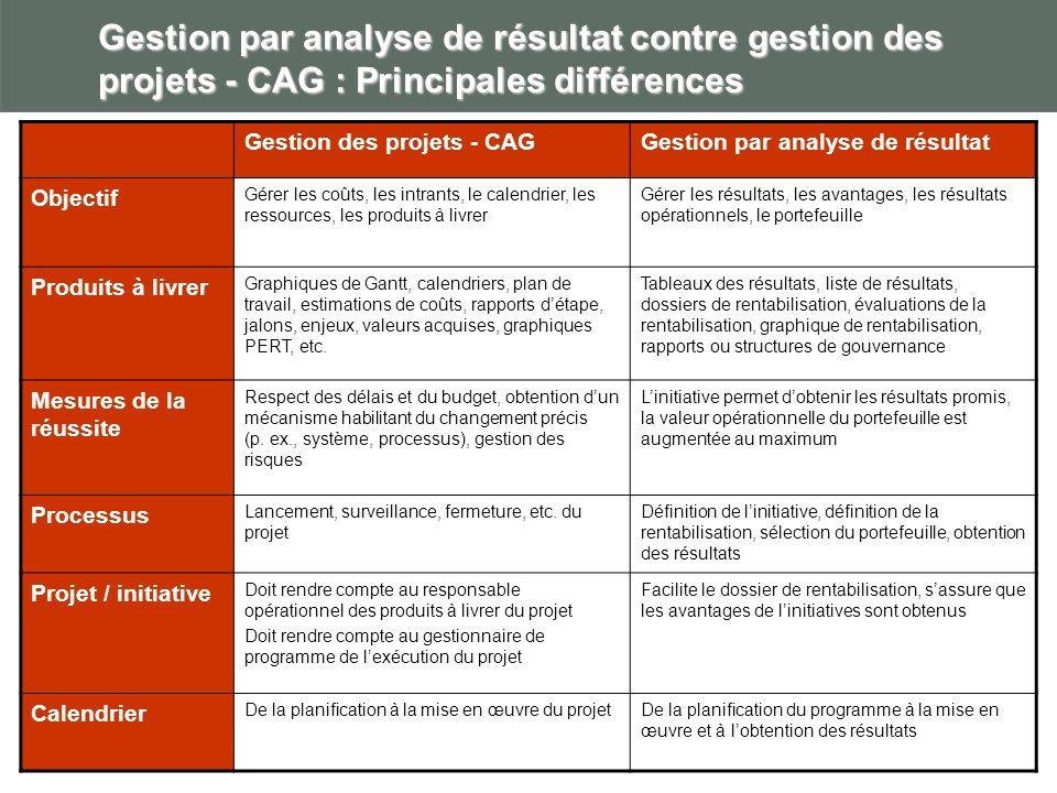 Gestion par analyse de résultat contre gestion des projets - CAG : Principales différences Gestion des projets - CAGGestion par analyse de résultat Ob