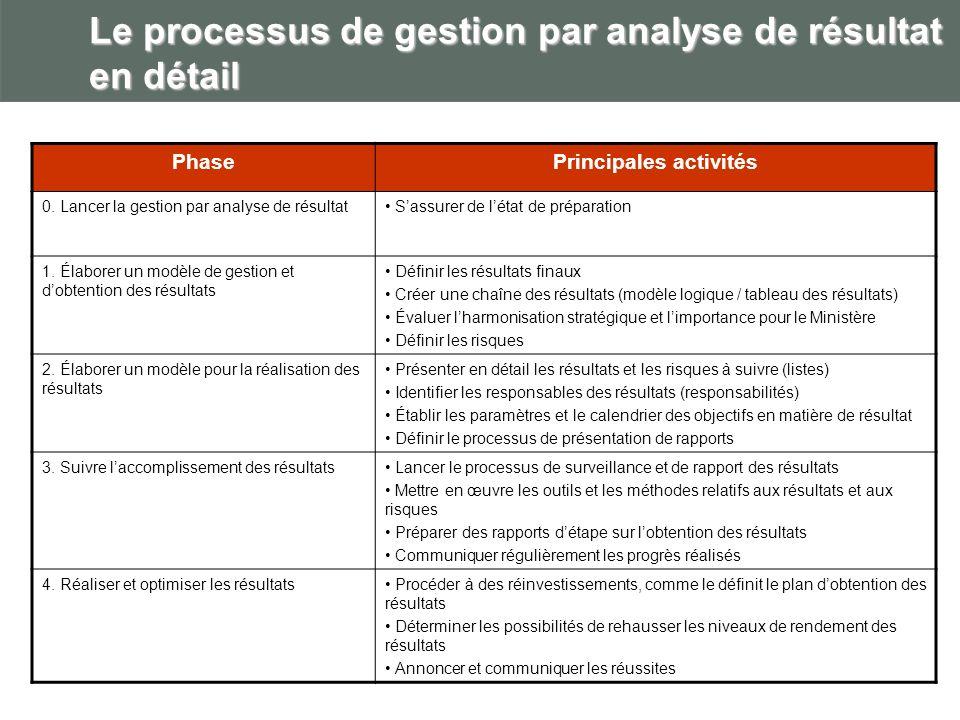 Le processus de gestion par analyse de résultat en détail PhasePrincipales activités 0. Lancer la gestion par analyse de résultat Sassurer de létat de