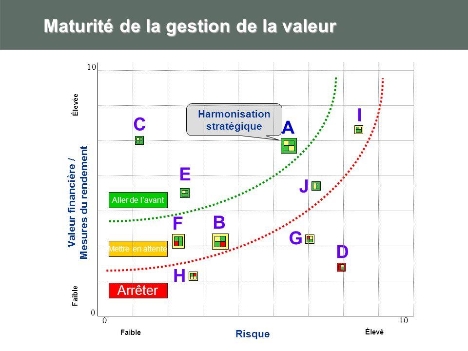 Maturité de la gestion de la valeur A B F Valeur financière / Mesures du rendement Risque Faible Élevé Faible Élevée Aller de lavant Mettre en attente