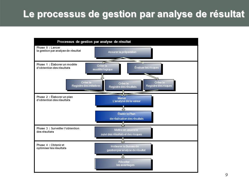 Gestion par analyse de résultat contre gestion des projets - CAG : Principales différences Gestion des projets - CAGGestion par analyse de résultat Objectif Gérer les coûts, les intrants, le calendrier, les ressources, les produits à livrer Gérer les résultats, les avantages, les résultats opérationnels, le portefeuille Produits à livrer Graphiques de Gantt, calendriers, plan de travail, estimations de coûts, rapports détape, jalons, enjeux, valeurs acquises, graphiques PERT, etc.