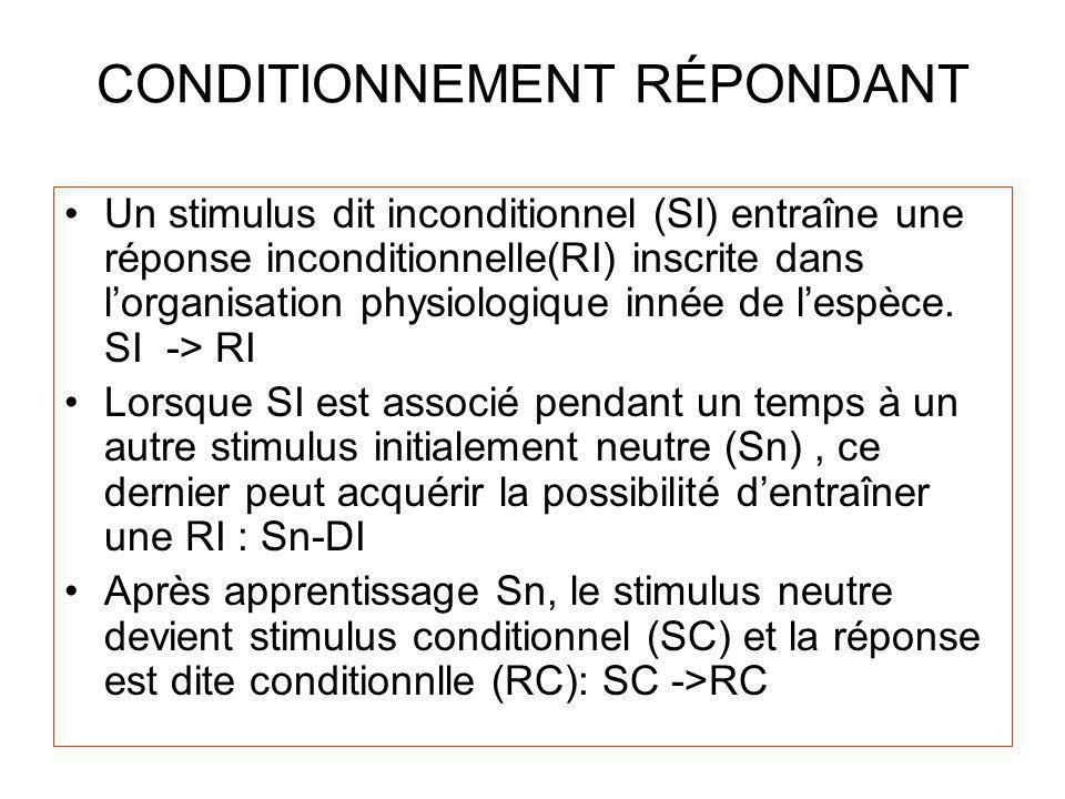 CONDITIONNEMENT RÉPONDANT Un stimulus dit inconditionnel (SI) entraîne une réponse inconditionnelle(RI) inscrite dans lorganisation physiologique innée de lespèce.